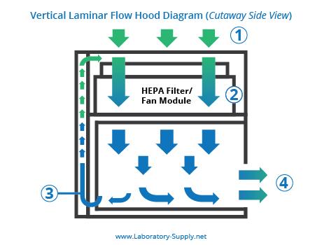 laminar flow hoods laminar flow cabinets rh laboratory supply net laminar and turbulent flow diagram laminar air flow diagram