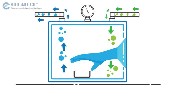 Vacuum Glove Box Diagram